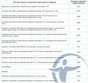 Изображение - Коэффициент на страховку автомобиля Tablica-bazovykh-tarifov-300x281